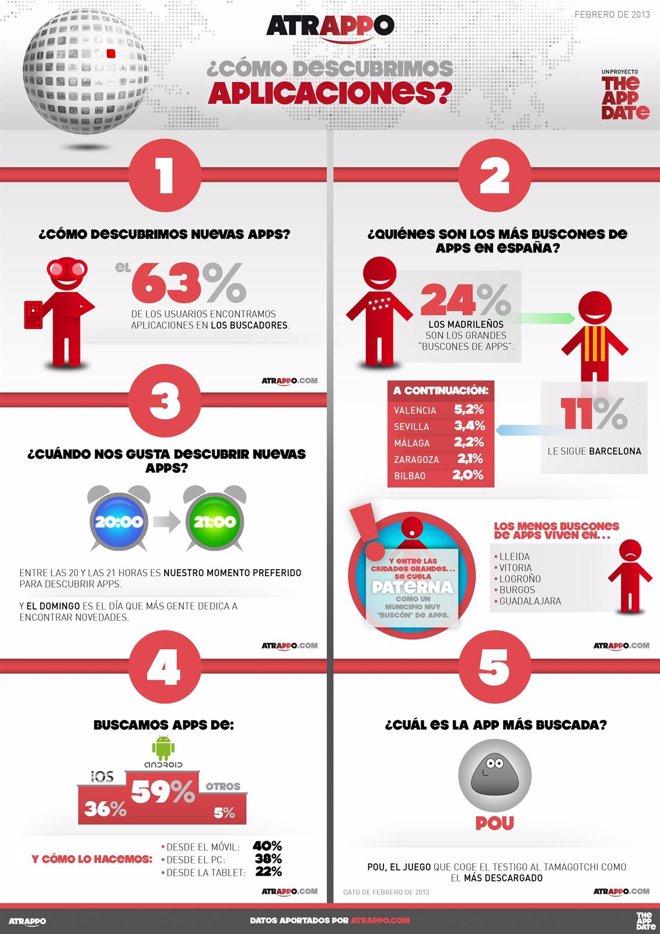 Infografía de Atrappo sobre búsquedas