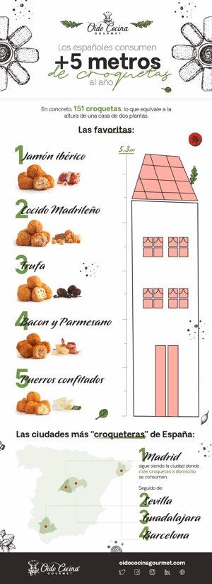 Infografía sobre la cantidad de croquetas que consumimos los españoles anualmente