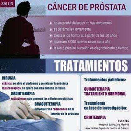 El screening reduce un 20% las muertes por cáncer de próstata