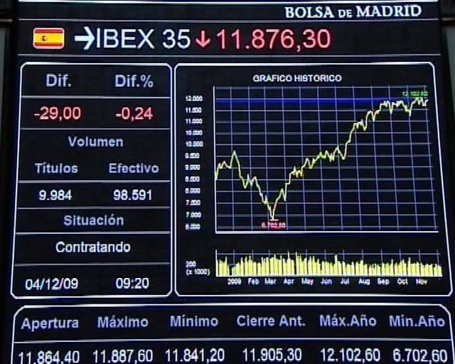 Plano general del Ibex 35, Bolsa de Madrid