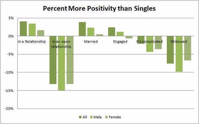 Facebook mide el nivel de felicidad según el estado de tu relación