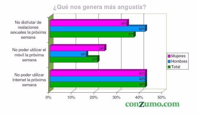 Situaciones que más angustian a los españoles.