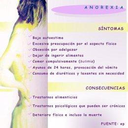 Anorexia infografia