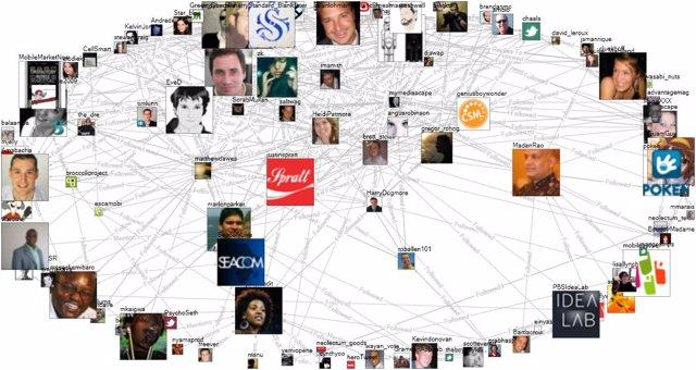 Mapa de relaciones de Twitter