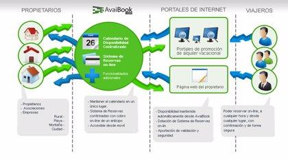 Innova.- AvaiBook ofrece al sector del alquiler turístico vacacional un sistema de disponibilidad y reserva 'online'