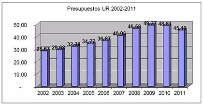 Aprobado el presupuesto de la UR para 2011 que asciende a 45,1 millones de euros, un 7,4 por ciento menos
