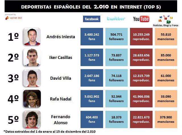 Estudio Deportistas Españoles De 2010 En Internet