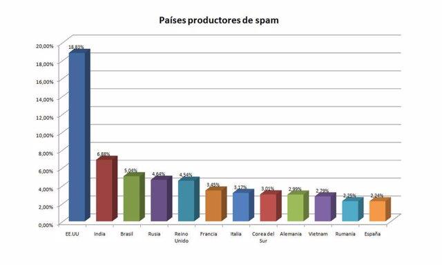 Países productores de spam.
