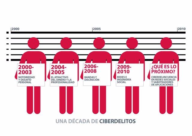 Repaso de la ciberdelincuencia desde el año 2000 al 2010