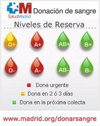 Madrid.- La Comunidad necesita de manera urgente sangre de los grupos A+, A- y O-