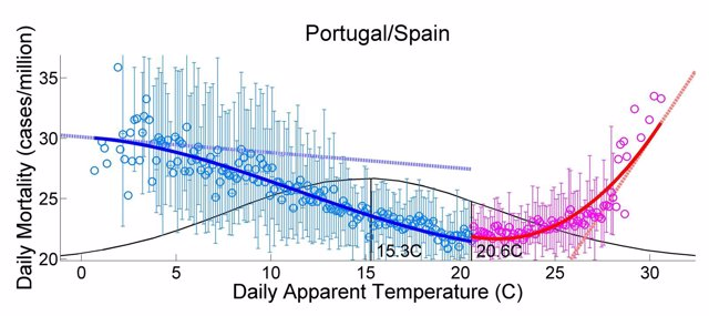 Curva De Mortalidad En La Península Ibérica En Función De La Temperatura