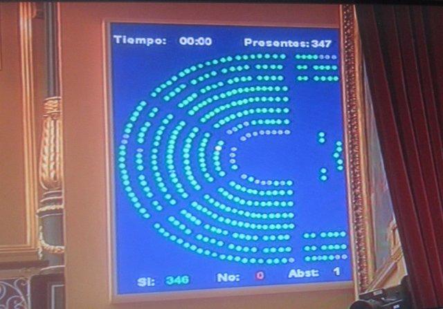 Panel De Votación Del Pleno Del Congreso