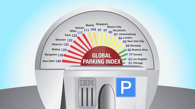 Ranking De Ciudades Con Más Dificultad Para Aparcar