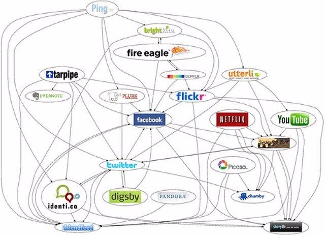 Mapa De Redes Sociales Por Butchlebo CC Flickr