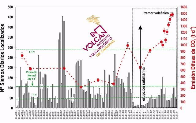 Evolución Temporal De La Emisión Difusa De Dióxido De Carbono
