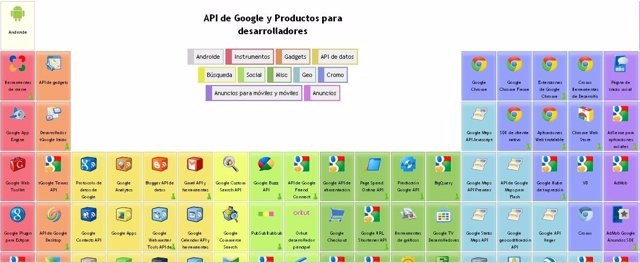Tabla Periódica De Google
