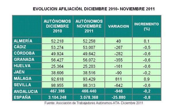 Evolución De La Afiliación De Autónomos Entre Noviembre Y Diciembre