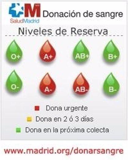 Madrid.- Se necesita con urgencia sangre de los tipos A+, A- y AB-