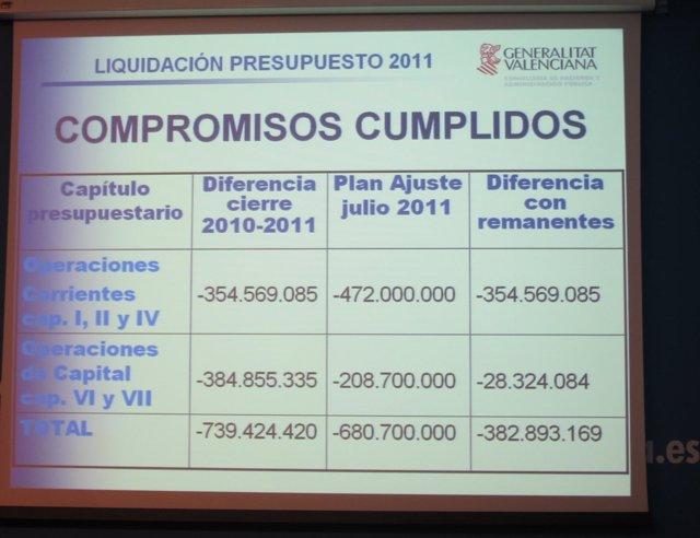 Liquidación Del Presupuesto De 2011