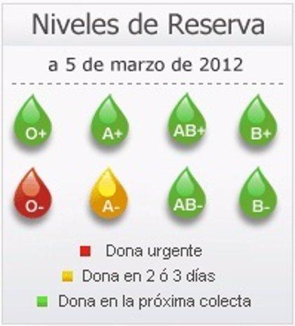 Madrid.- Se necesitan urgentemente donaciones de sangre de los grupos 0+ y 0-