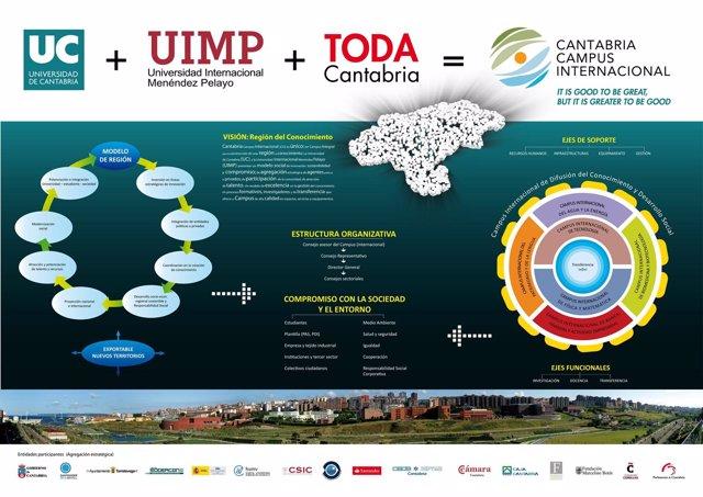 Cantabria Campus Internacional