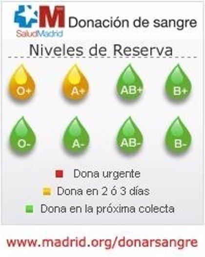 Madrid.- La Comunidad alerta de que necesita sangre de los tipos 0+ y A+ en los próximos dos o tres días