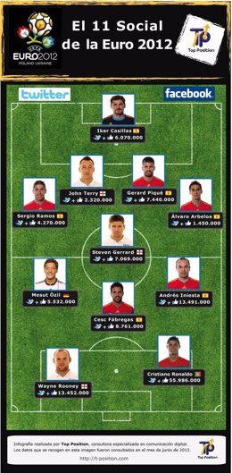 Jugadores De La Eurocopa Con Más Seguidores