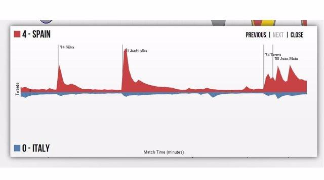 Gráfico Número De Tweets De La Roja