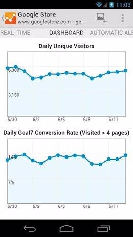 Aplicación Google Analytics