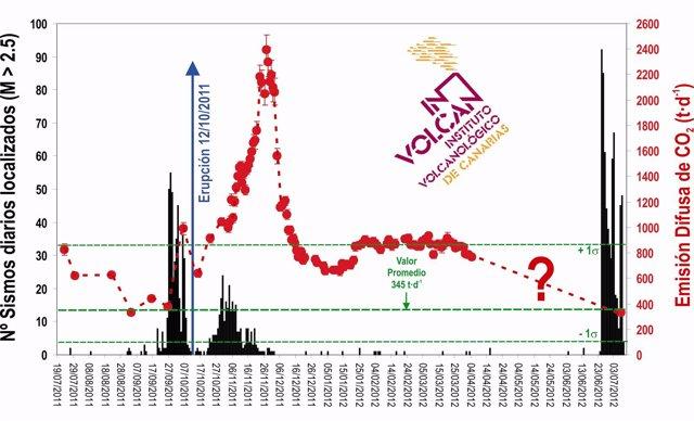 Evolución de la emisión de CO2