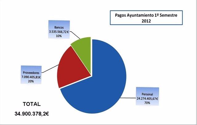Datos Sobre Los Pagos Del Ayuntamiento De Jaén En El Primer Semestre De 2012.