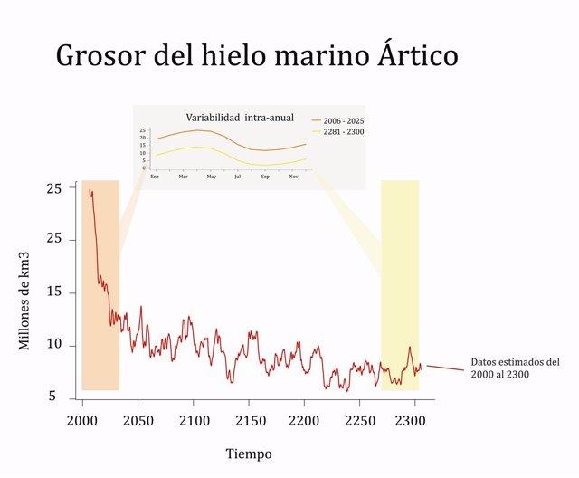 Predicción Del Grosor Del Hielo Marino Del Ártico