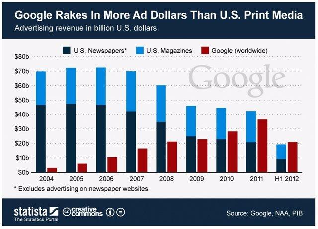Ingresos en publicidad de Google y la prensa de EE.UU.