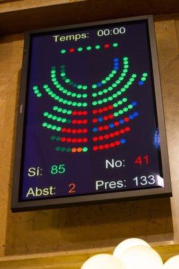 Resultado de la votación sobre la Declaración soberanía Parlament
