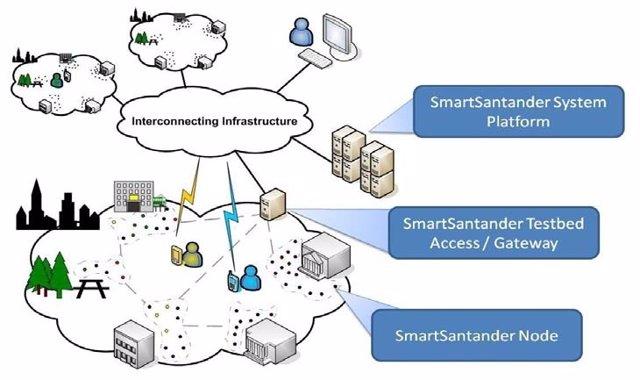 Proyecto Smartsantander