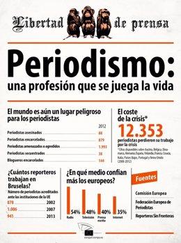 Infografía del Parlamento Europeo con motivo del Día de la Libertad de Prensa