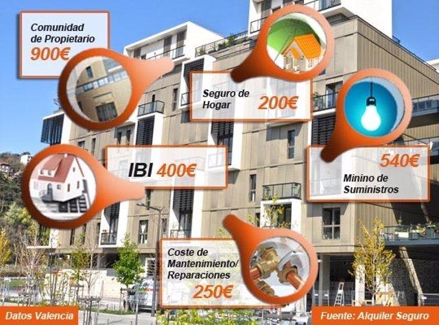 Infográfico de Alquiler Seguro sobre coste de tener una vivienda cerrada.