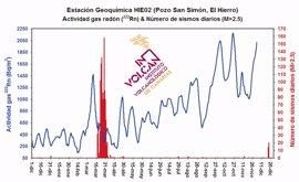 El Involcan detecta emisiones anómalas de gases antes del reciente repunte sísmico de El Hierro