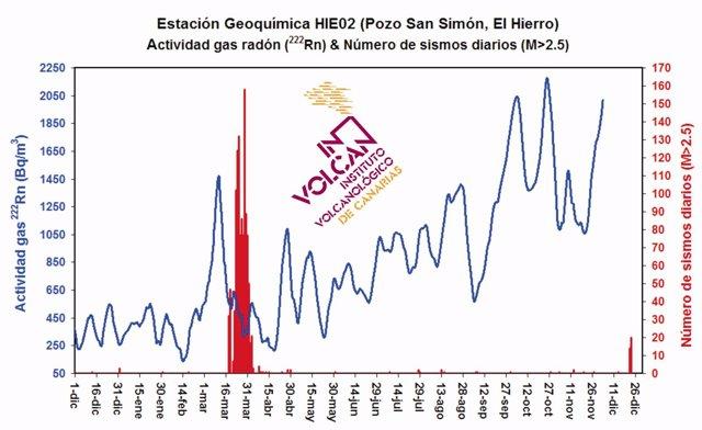 Evolución de la actividad del gas radón