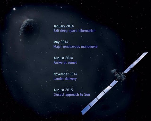 Plan de la misión Rosetta