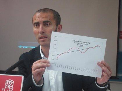 El PSOE advierte de la pérdida de 21.600 activos y exige una política eficaz con medidas adecuados y a tiempo