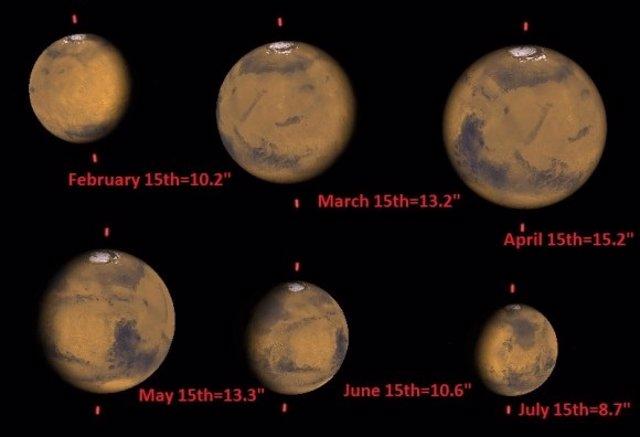 Tamaños de Marte desde la Tierra en 2014