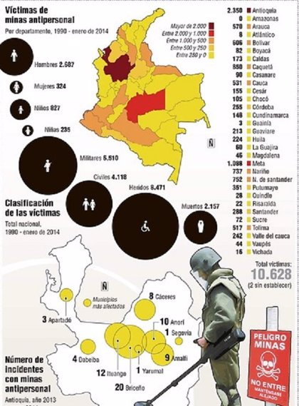 Las minas antipersona han dejado más de 10.500 víctimas en Colombia