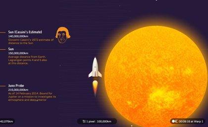 ibbStudios y BBC Future presentan una herramienta interactiva de visualización del Sistema Solar
