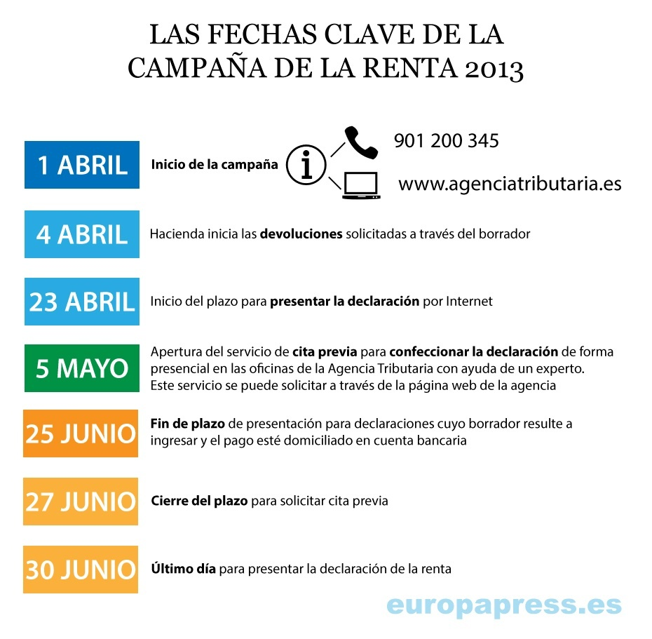 Calendario Declaración de la Renta 2013