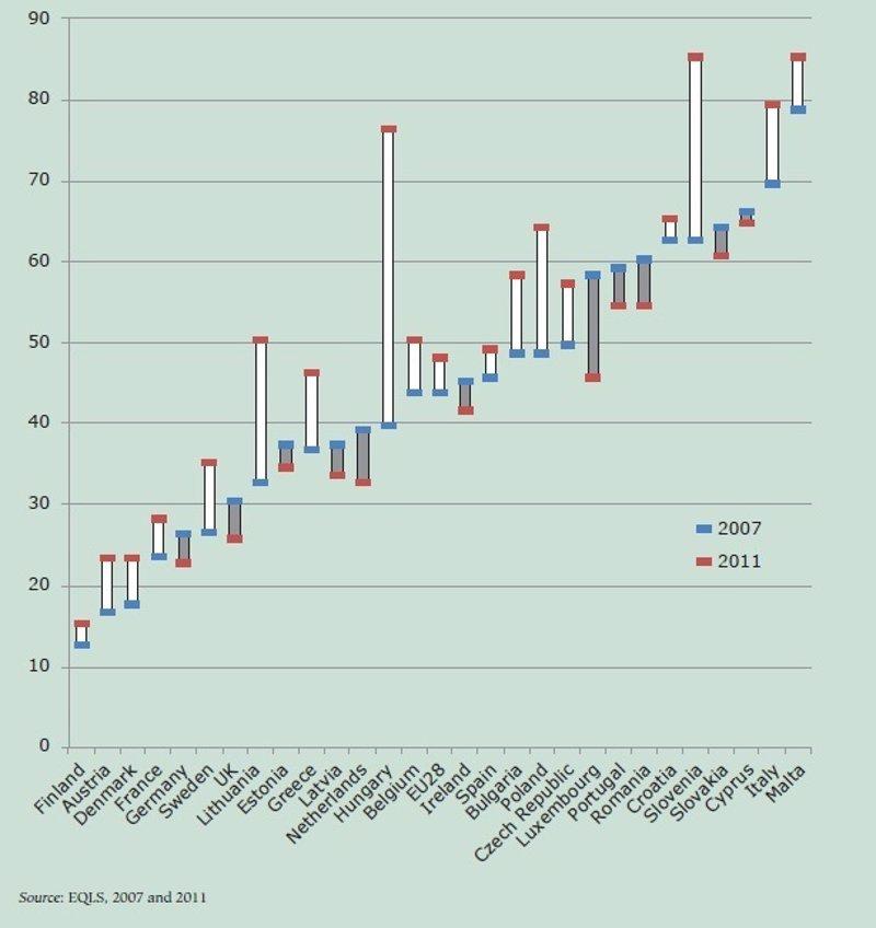 ¿En qué países de Europa los jóvenes viven más tiempo en casa de los padres?