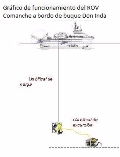 Pesca.- La presencia de cabos y aparejos alrededor del pecio del 'Mar de Marín' condiciona el trabajo de los buzos