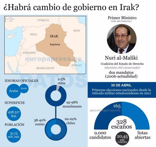 Gráfico de las elecciones en Irak de 2014.