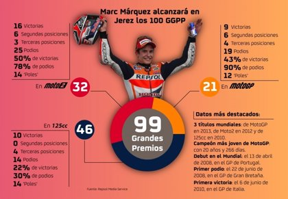 Las 100 carreras de Marc Márquez