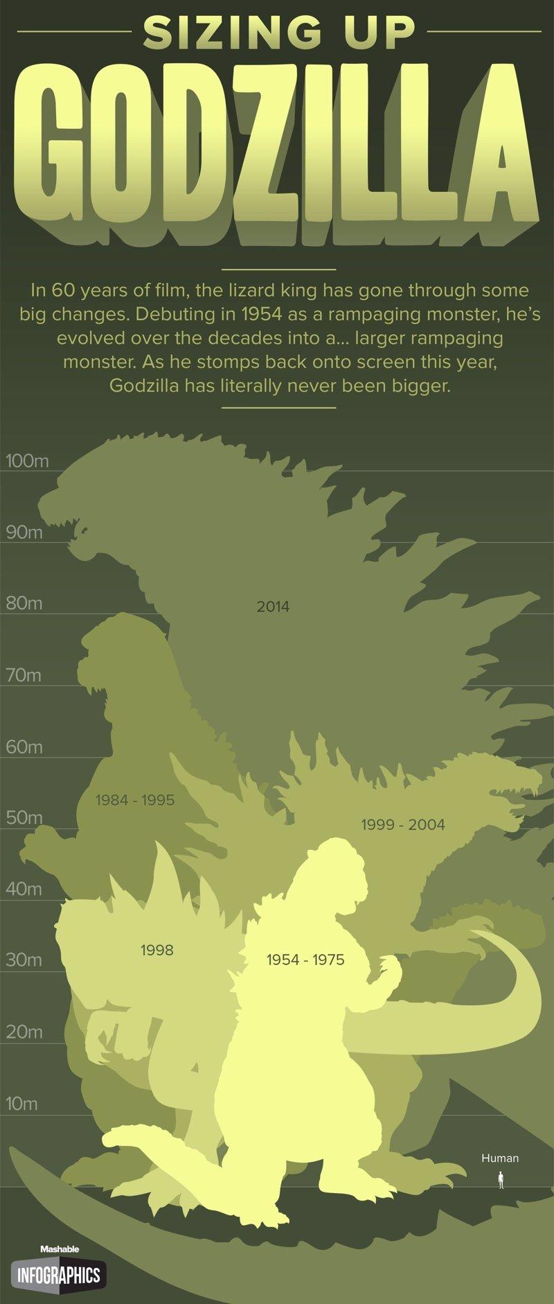 Godzilla: La evolución del monstruo 60 años después